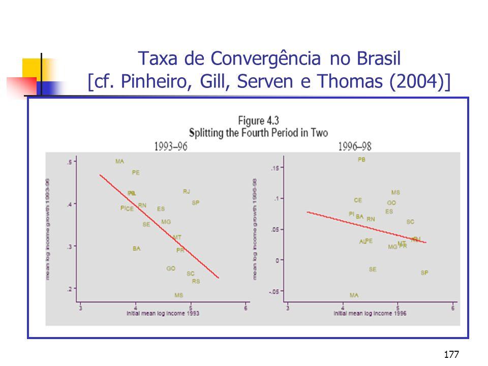 177 Taxa de Convergência no Brasil [cf. Pinheiro, Gill, Serven e Thomas (2004)]
