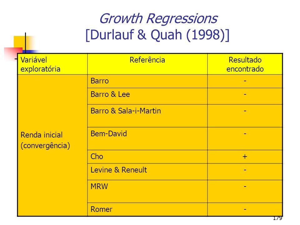 179 Growth Regressions [Durlauf & Quah (1998)] Variável exploratória ReferênciaResultado encontrado Renda inicial (convergência) Barro- Barro & Lee- B
