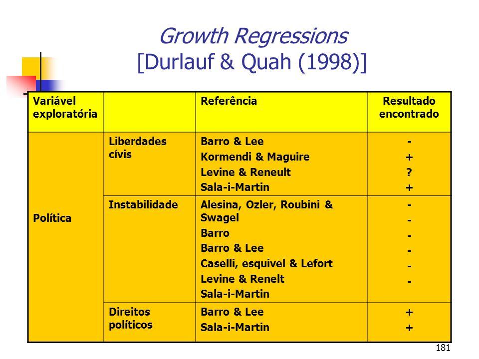 181 Growth Regressions [Durlauf & Quah (1998)] Variável exploratória ReferênciaResultado encontrado Política Liberdades cívis Barro & Lee Kormendi & M