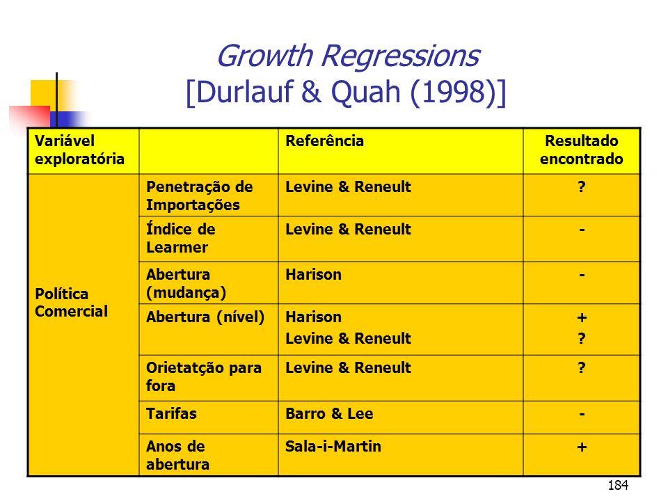 184 Growth Regressions [Durlauf & Quah (1998)] Variável exploratória ReferênciaResultado encontrado Política Comercial Penetração de Importações Levin