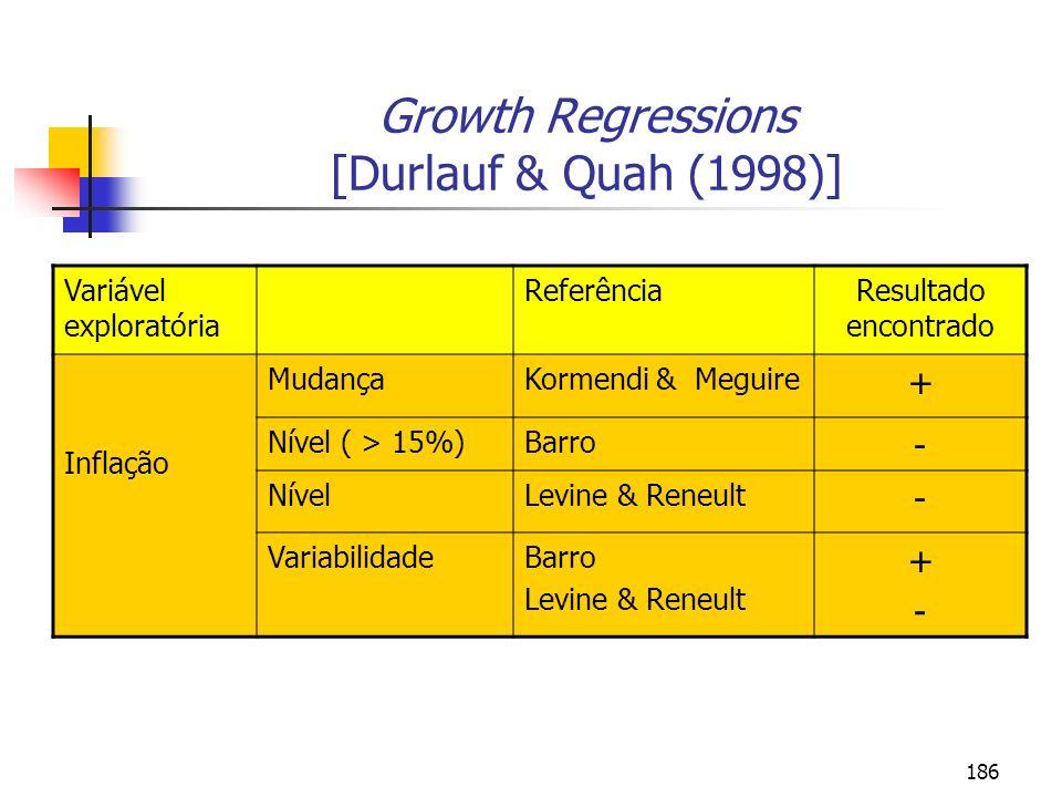 186 Growth Regressions [Durlauf & Quah (1998)] Variável exploratória ReferênciaResultado encontrado Inflação MudançaKormendi & Meguire + Nível ( > 15%