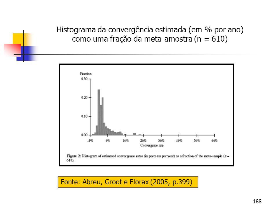 188 Fonte: Abreu, Groot e Florax (2005, p.399) Histograma da convergência estimada (em % por ano) como uma fração da meta-amostra (n = 610)