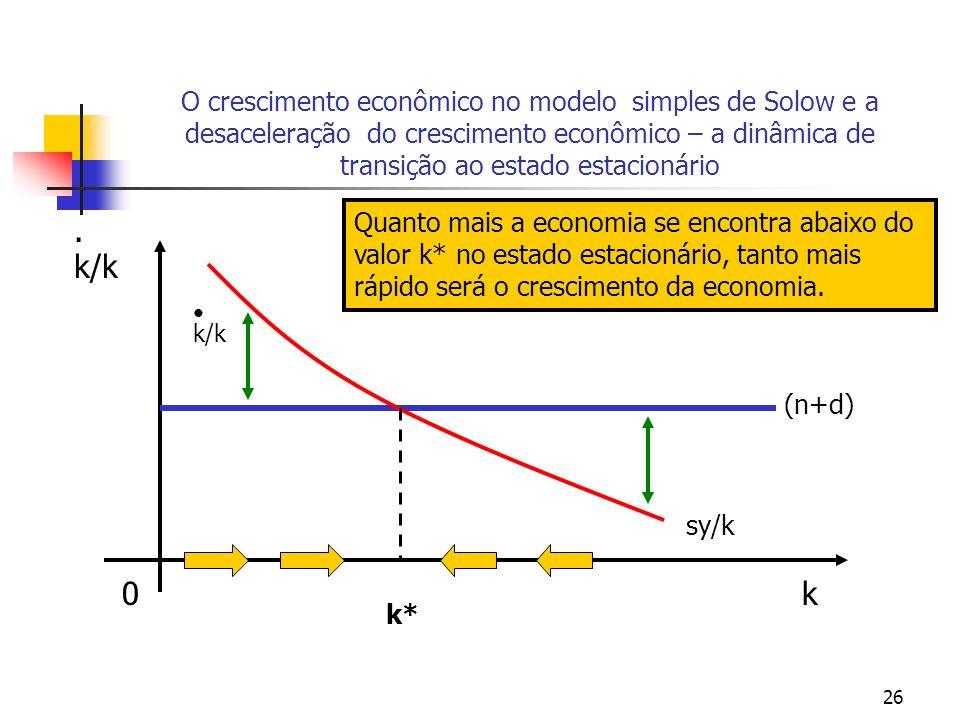 26 O crescimento econômico no modelo simples de Solow e a desaceleração do crescimento econômico – a dinâmica de transição ao estado estacionário 0k.