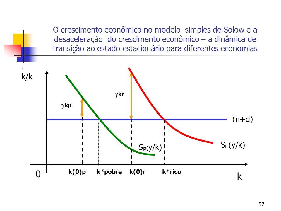 57 O crescimento econômico no modelo simples de Solow e a desaceleração do crescimento econômico – a dinâmica de transição ao estado estacionário para