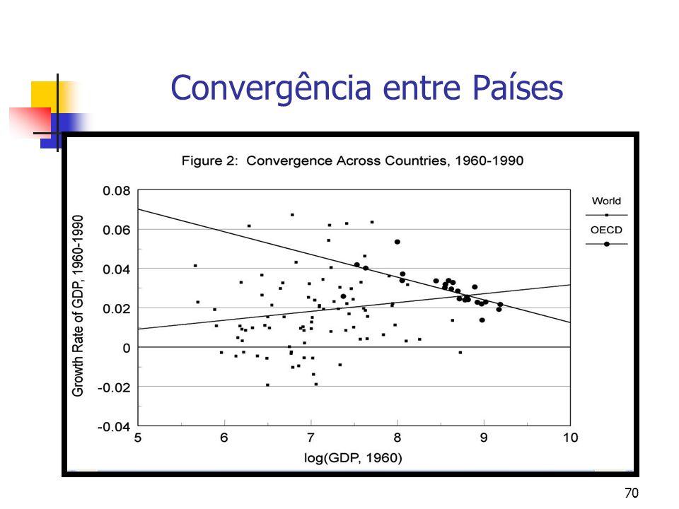 70 Convergência entre Países
