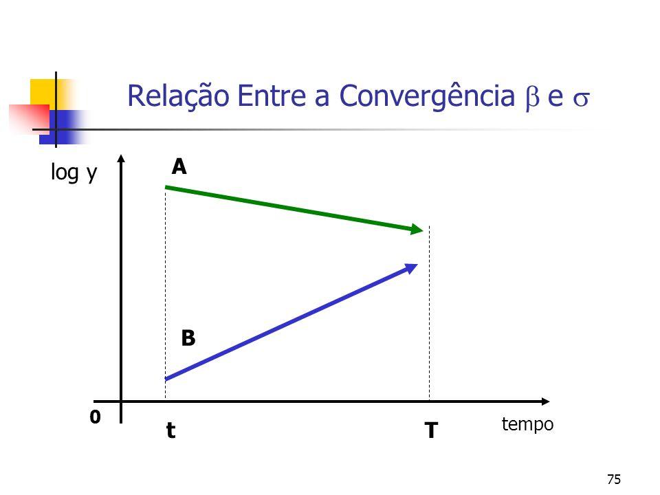 75 0 log y tempo Relação Entre a Convergência e A B Tt