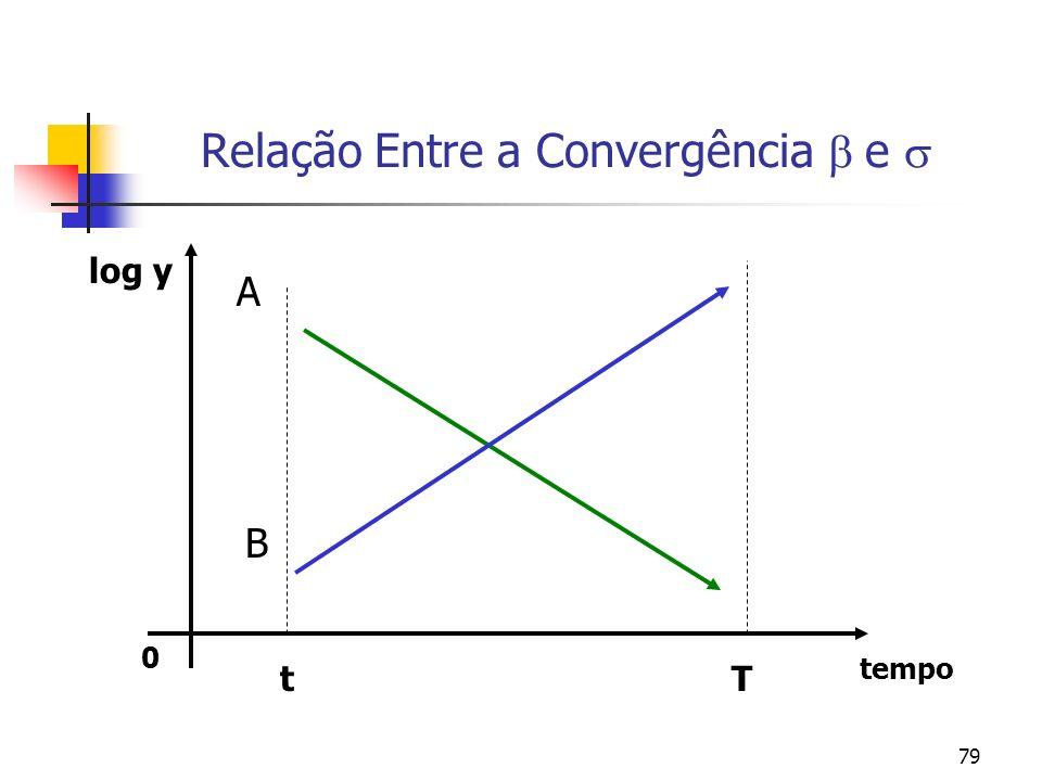 79 0 tempo Relação Entre a Convergência e log y A B Tt