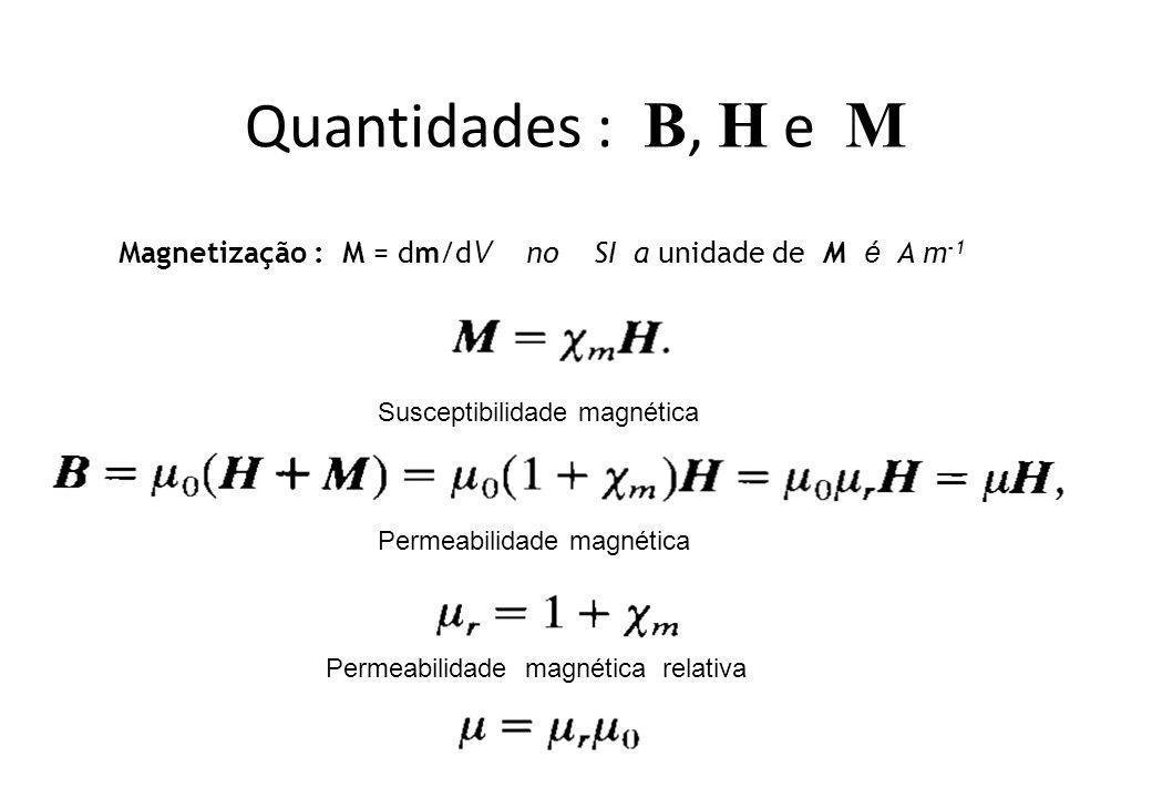 Quantidades : B, H e M Magnetização : M = dm/d V no SI a unidade de M é A m -1 Susceptibilidade magnética Permeabilidade magnética Permeabilidade magn