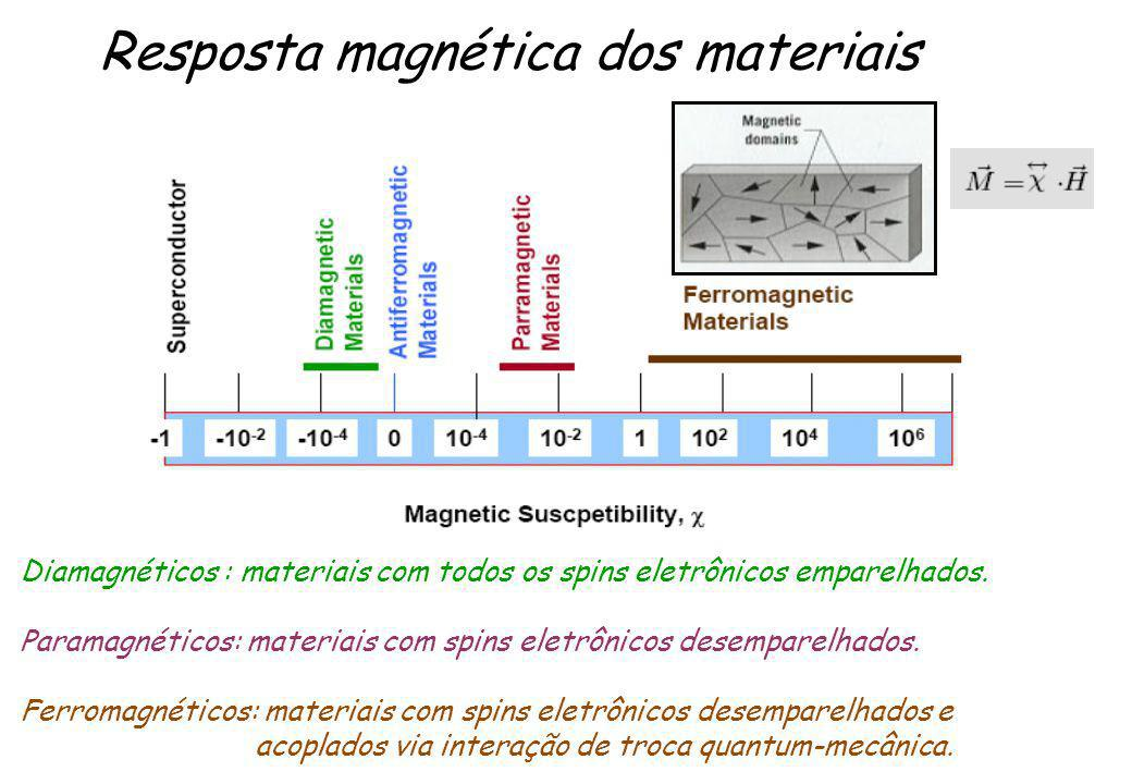 Resposta magnética dos materiais Diamagnéticos : materiais com todos os spins eletrônicos emparelhados. Paramagnéticos: materiais com spins eletrônico