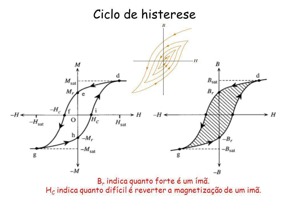 Ciclo de histerese B r indica quanto forte é um ímã. H C indica quanto difícil é reverter a magnetização de um imã.