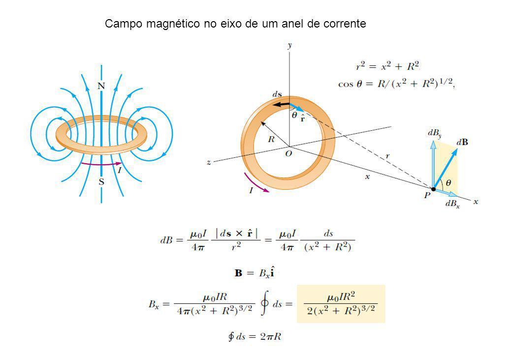 Campo magnético no eixo de um anel de corrente
