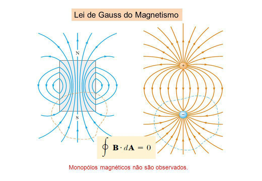 Lei de Gauss do Magnetismo Monopólos magnéticos não são observados.
