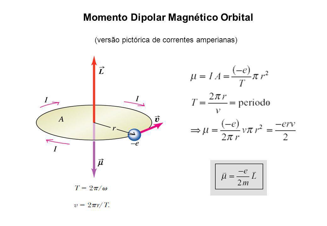 Momento Dipolar Magnético Orbital (versão pictórica de correntes amperianas) o