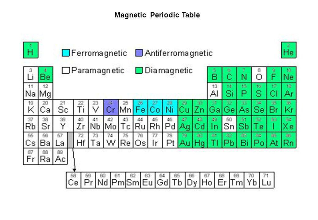 Magnetismo de átomos livres As ligações químicas tendem a tornar todas as camadas e/ou sub-camadas eletrônicas completas, eliminando os spins « desemparelhados ».