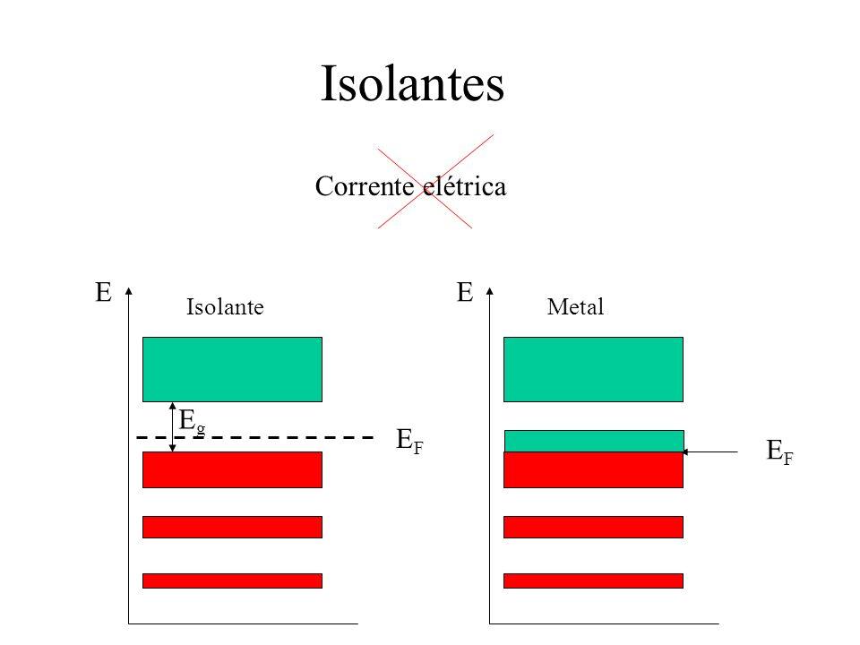 Isolantes Corrente elétrica E Isolante EFEF E Metal EFEF EgEg