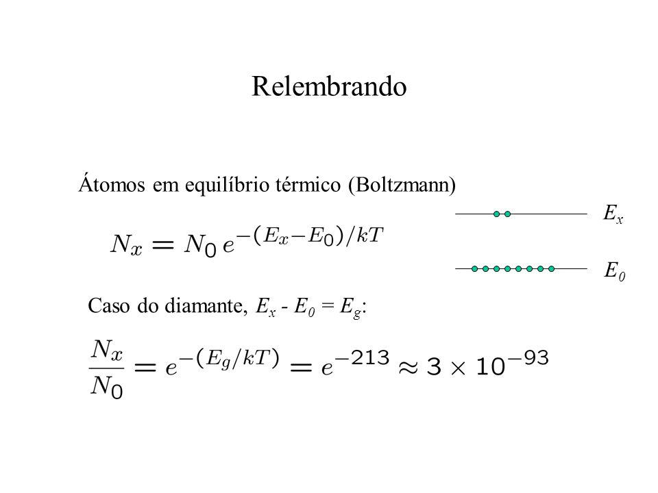 Relembrando Átomos em equilíbrio térmico (Boltzmann) ExEx E0E0 Caso do diamante, E x - E 0 = E g :
