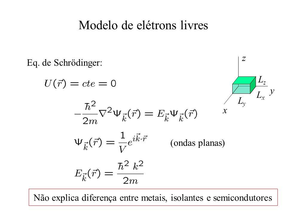 Modelo de elétrons livres x y z LyLy LxLx LzLz Eq. de Schrödinger: (ondas planas) Não explica diferença entre metais, isolantes e semicondutores