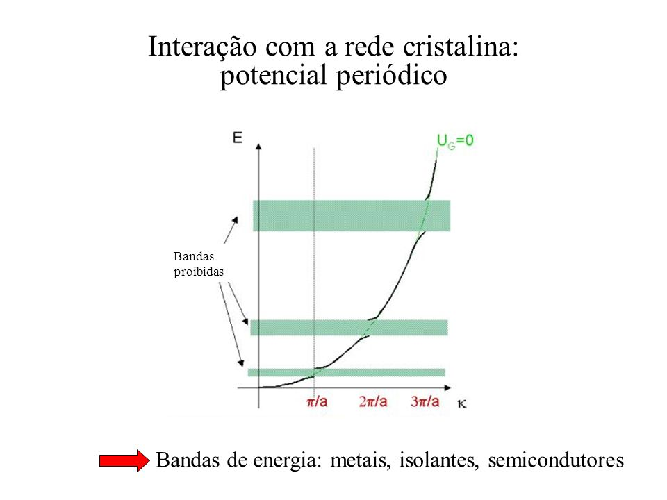 Interação com a rede cristalina: potencial periódico Bandas de energia: metais, isolantes, semicondutores Bandas proibidas