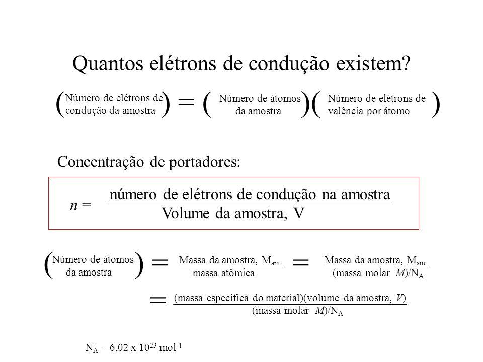 Quantos elétrons de condução existem? Número de elétrons de condução da amostra Número de átomos da amostra Número de elétrons de valência por átomo (