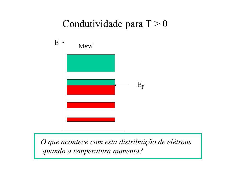 Condutividade para T > 0 O que acontece com esta distribuição de elétrons quando a temperatura aumenta? E Metal EFEF