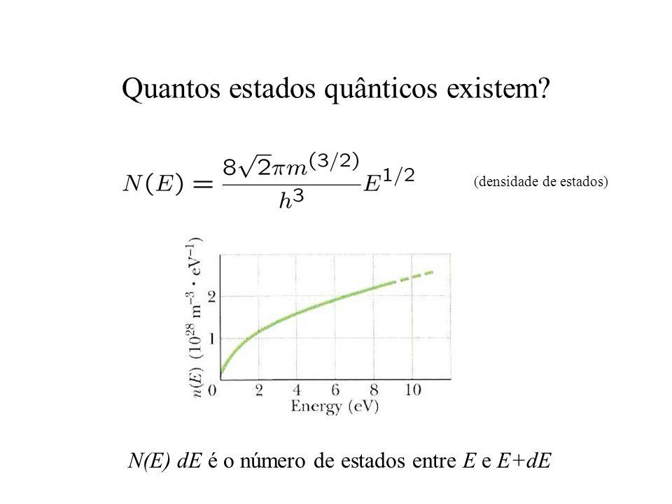 Quantos estados quânticos existem? (densidade de estados) N(E) dE é o número de estados entre E e E+dE