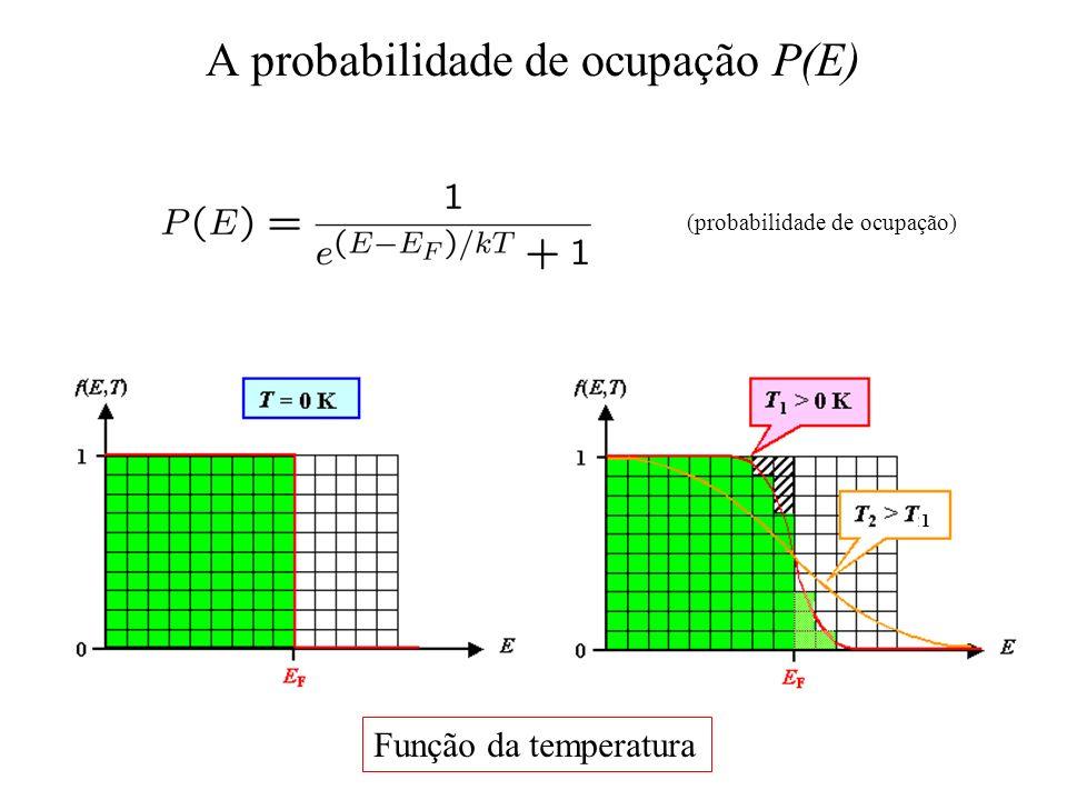 A probabilidade de ocupação P(E) 1 (probabilidade de ocupação) Função da temperatura