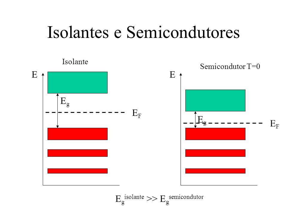 Isolantes e Semicondutores E Isolante EFEF EgEg E Semicondutor T=0 EFEF EgEg E g isolante >> E g semicondutor