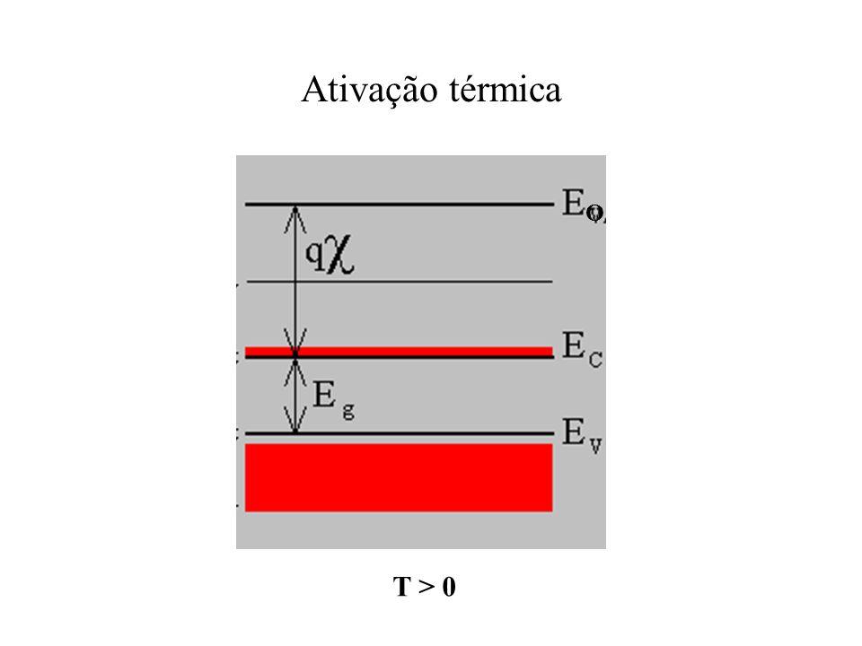 Ativação térmica T > 0 O