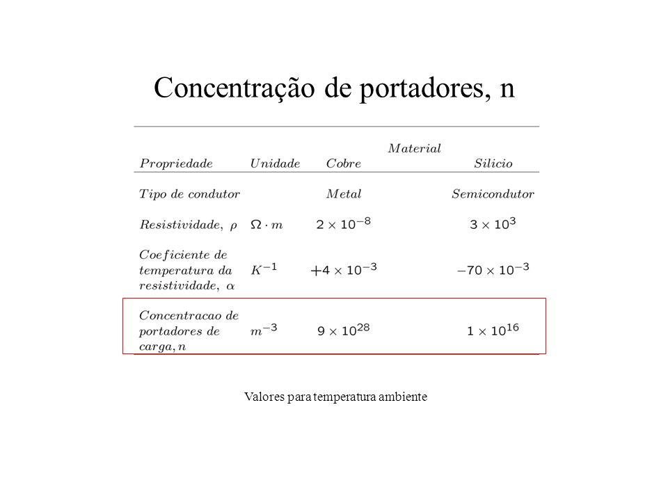 Concentração de portadores, n Valores para temperatura ambiente