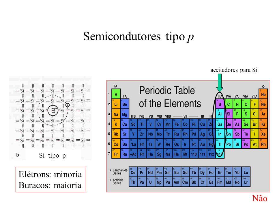 Semicondutores tipo p Si tipo p aceitadores para Si Elétrons: minoria Buracos: maioria Não