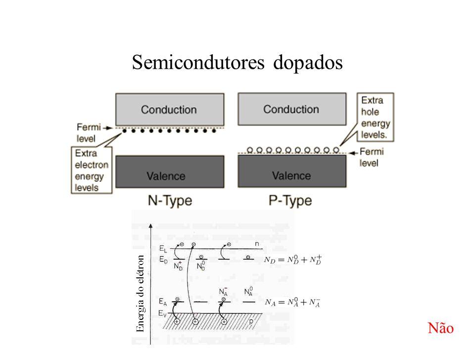 Semicondutores dopados Energia do elétron Não