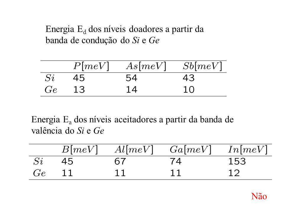 Energia E d dos níveis doadores a partir da banda de condução do Si e Ge Energia E a dos níveis aceitadores a partir da banda de valência do Si e Ge N