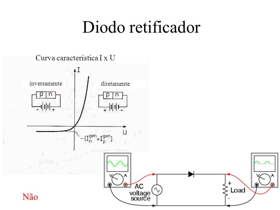 inversamente diretamente Diodo retificador Curva característica I x U Não