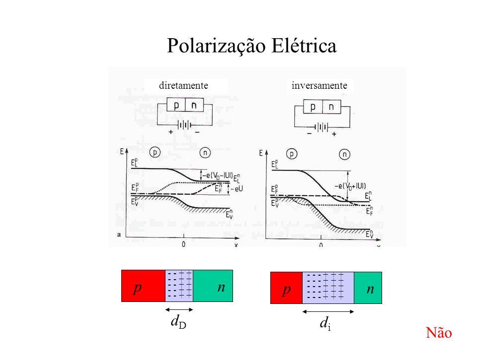 Polarização Elétrica inversamente diretamente pn - - + + dDdD pn - - - + + + didi Não