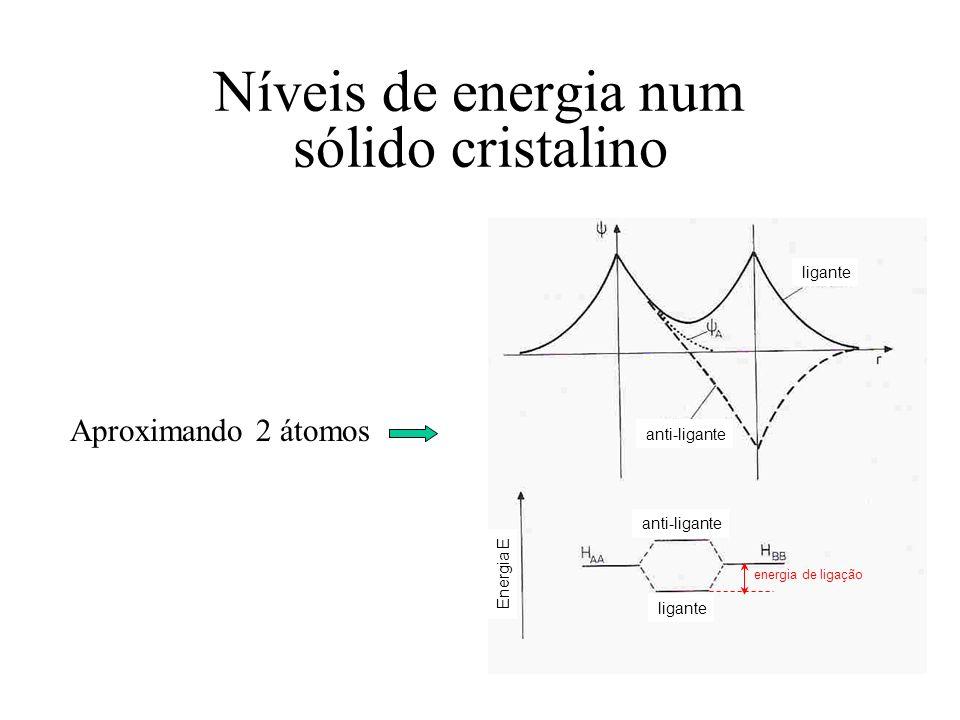 Níveis de energia num sólido cristalino ligante anti-ligante ligante Energia E energia de ligação Aproximando 2 átomos