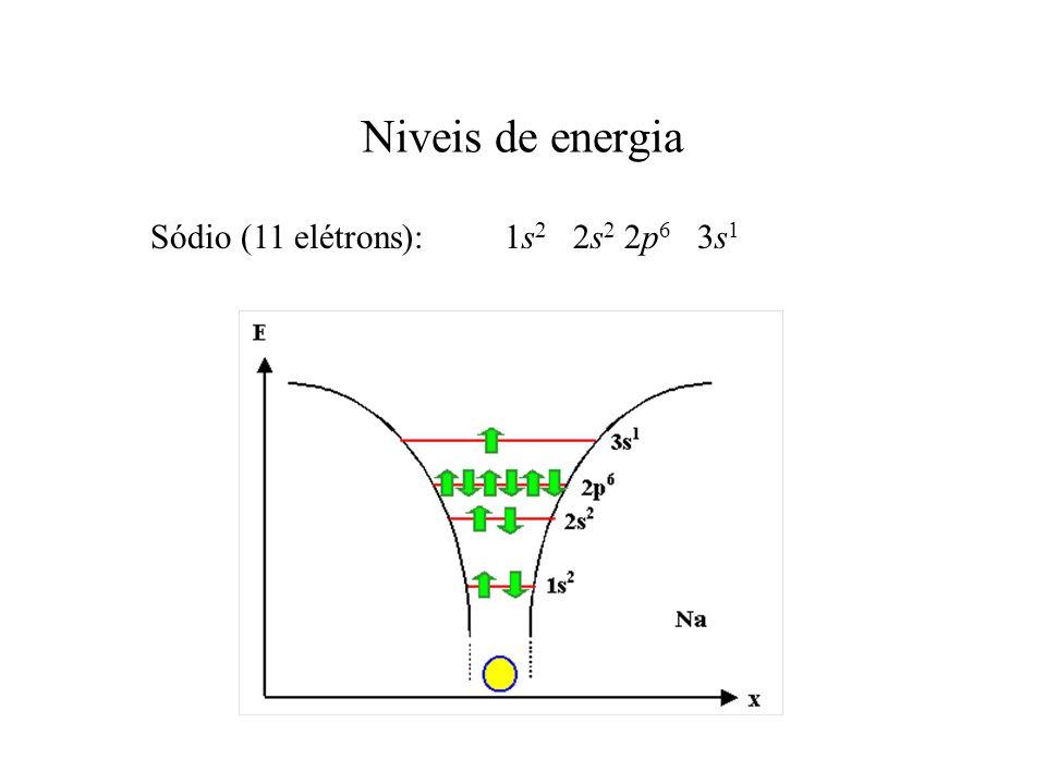 Niveis de energia Sódio (11 elétrons): 1s 2 2s 2 2p 6 3s 1