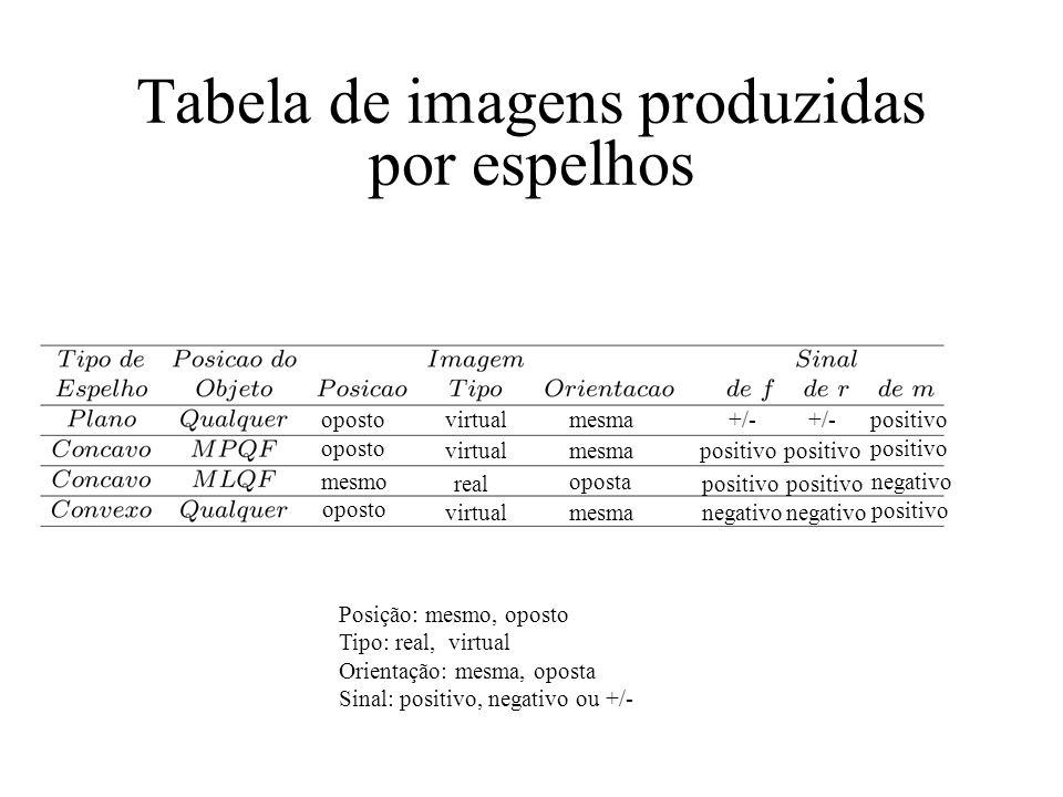 Tabela de imagens produzidas por espelhos Posição: mesmo, oposto Tipo: real, virtual Orientação: mesma, oposta Sinal: positivo, negativo ou +/- oposto