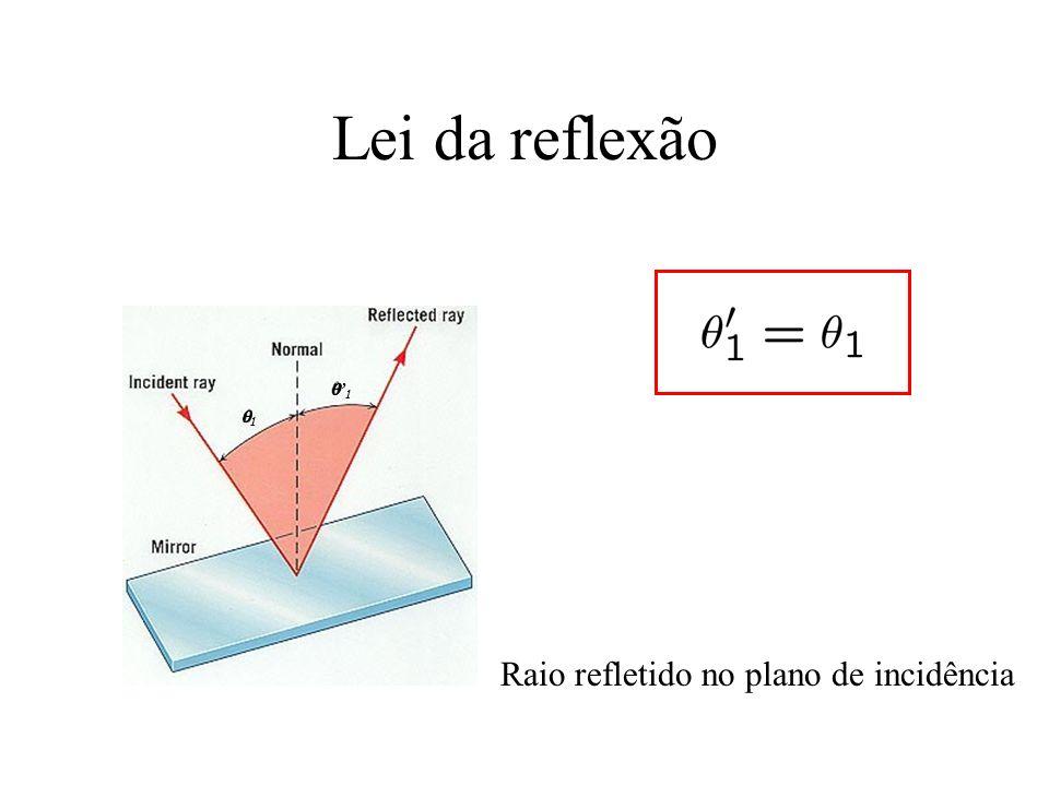 Lei da reflexão Raio refletido no plano de incidência 1 1
