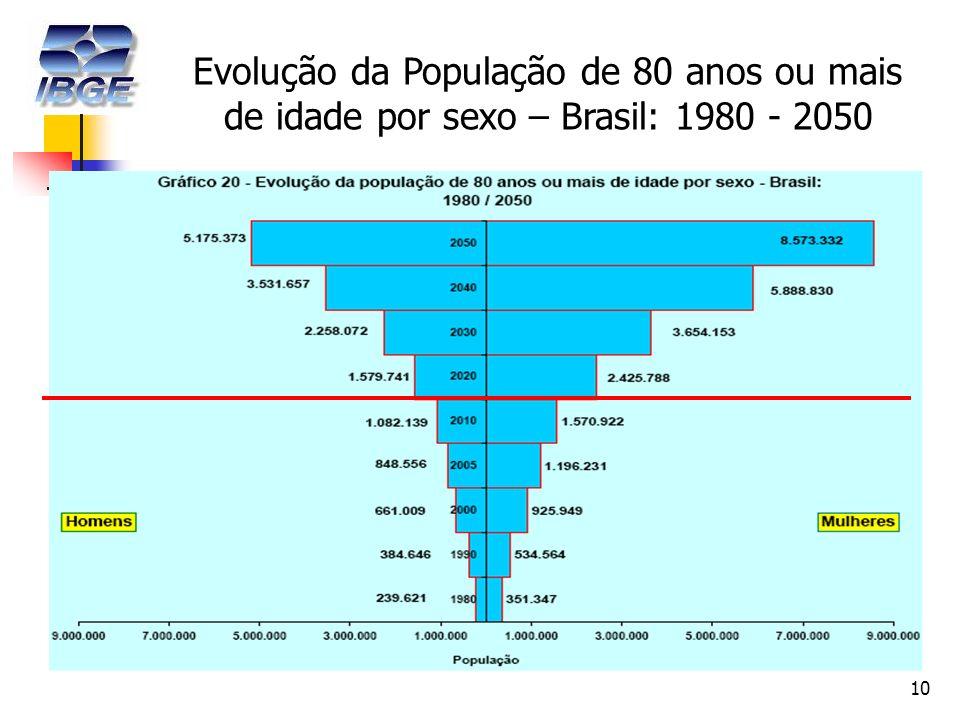10 Evolução da População de 80 anos ou mais de idade por sexo – Brasil: 1980 - 2050