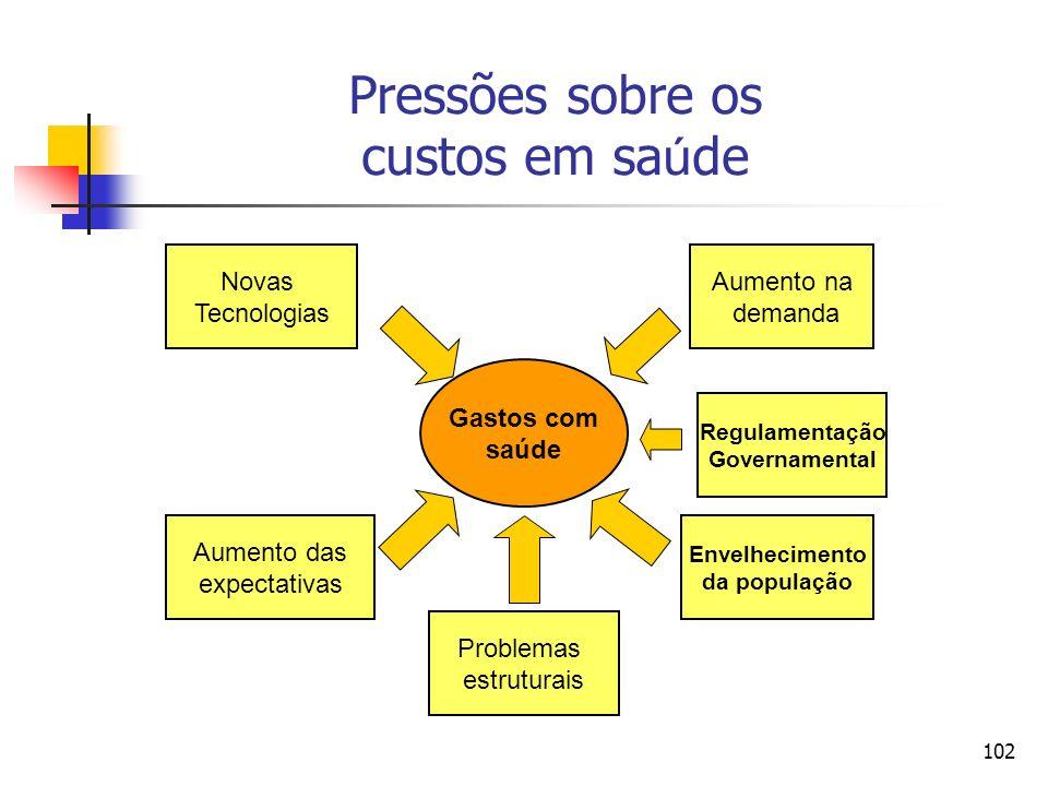 102 Pressões sobre os custos em sa ú de Gastos com saúde Novas Tecnologias Aumento na demanda Aumento das expectativas Envelhecimento da população Pro