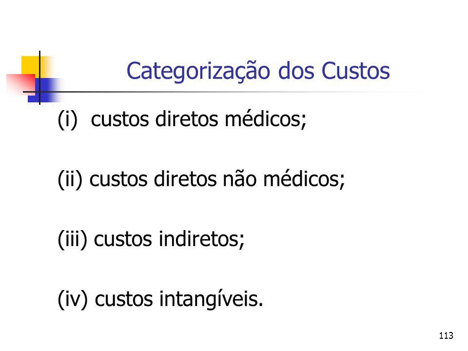 113 Categorização dos Custos (i) custos diretos médicos; (ii) custos diretos não médicos; (iii) custos indiretos; (iv) custos intangíveis.