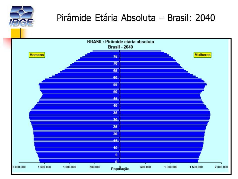 17 Pirâmide Etária Absoluta – Brasil: 2040