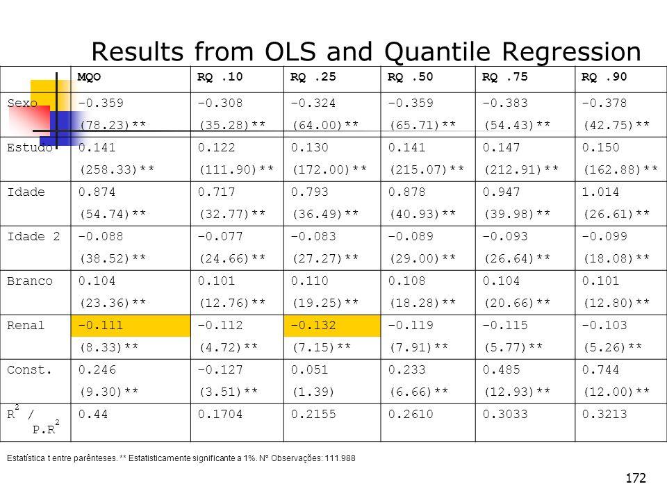 172 Results from OLS and Quantile Regression MQORQ.10RQ.25RQ.50RQ.75RQ.90 Sexo-0.359-0.308-0.324-0.359-0.383-0.378 (78.23)**(35.28)**(64.00)**(65.71)*