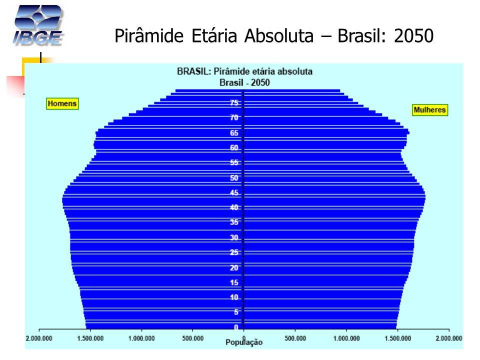 18 Pirâmide Etária Absoluta – Brasil: 2050