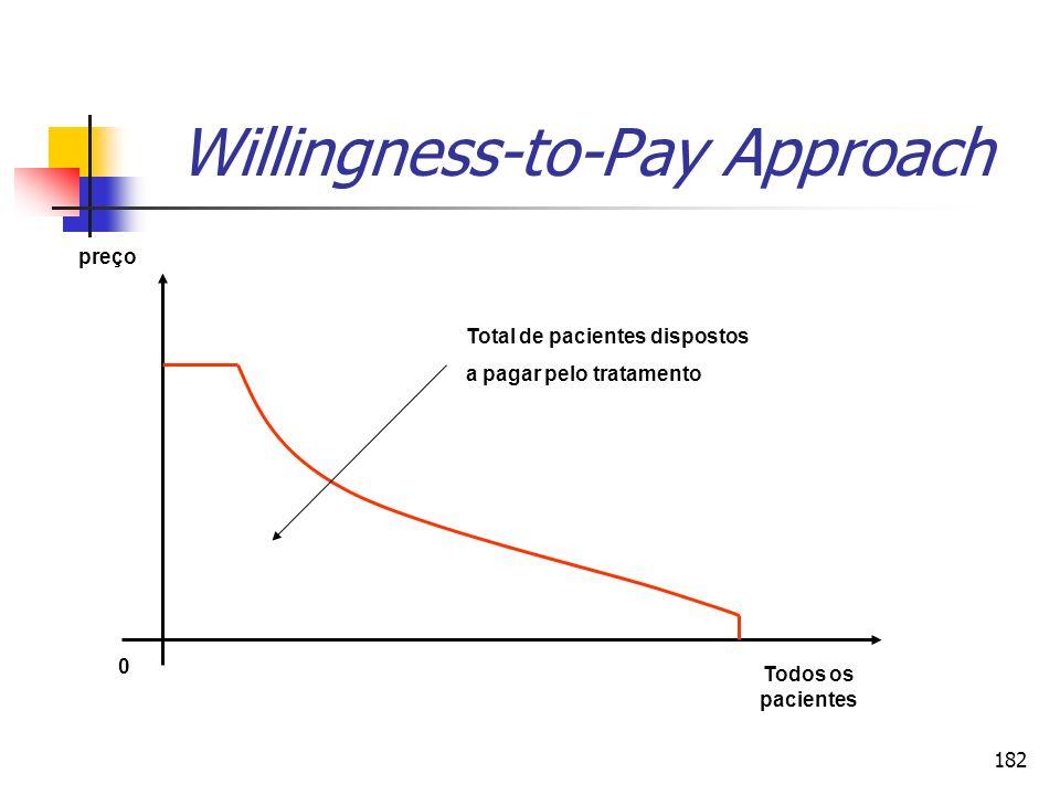 182 Willingness-to-Pay Approach preço Total de pacientes dispostos a pagar pelo tratamento 0 Todos os pacientes