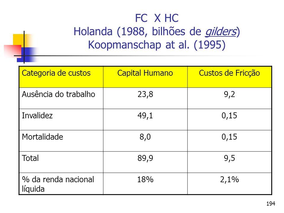 194 FC X HC Holanda (1988, bilhões de gilders) Koopmanschap at al. (1995) Categoria de custosCapital HumanoCustos de Fricção Ausência do trabalho23,89