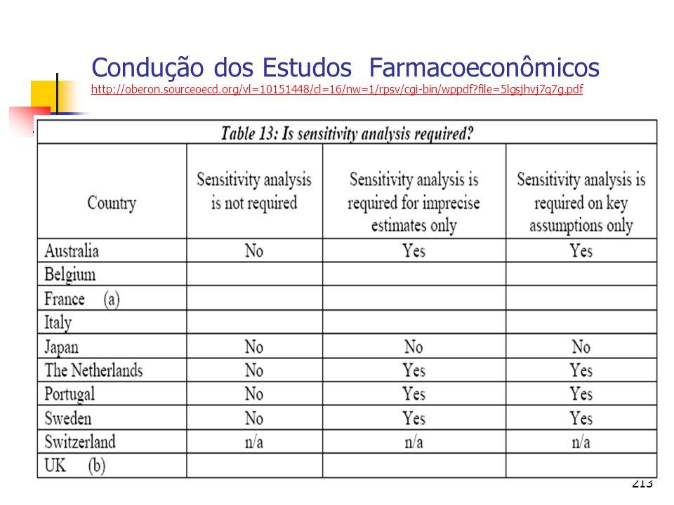213 Condução dos Estudos Farmacoeconômicos http://oberon.sourceoecd.org/vl=10151448/cl=16/nw=1/rpsv/cgi-bin/wppdf?file=5lgsjhvj7q7g.pdf http://oberon.