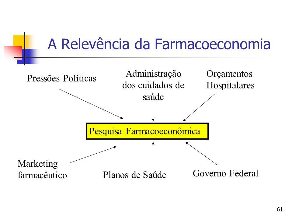 61 A Relevência da Farmacoeconomia Pesquisa Farmacoeconômica Pressões Políticas Administração dos cuidados de saúde Orçamentos Hospitalares Marketing