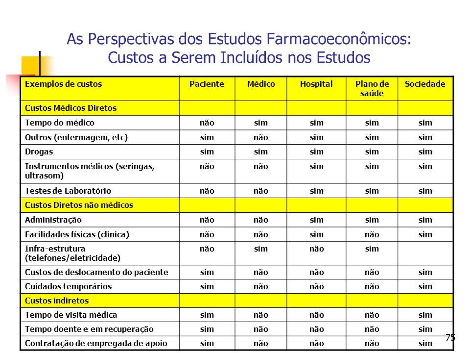 75 As Perspectivas dos Estudos Farmacoeconômicos: Custos a Serem Incluídos nos Estudos Exemplos de custosPacienteMédicoHospitalPlano de saúde Sociedad