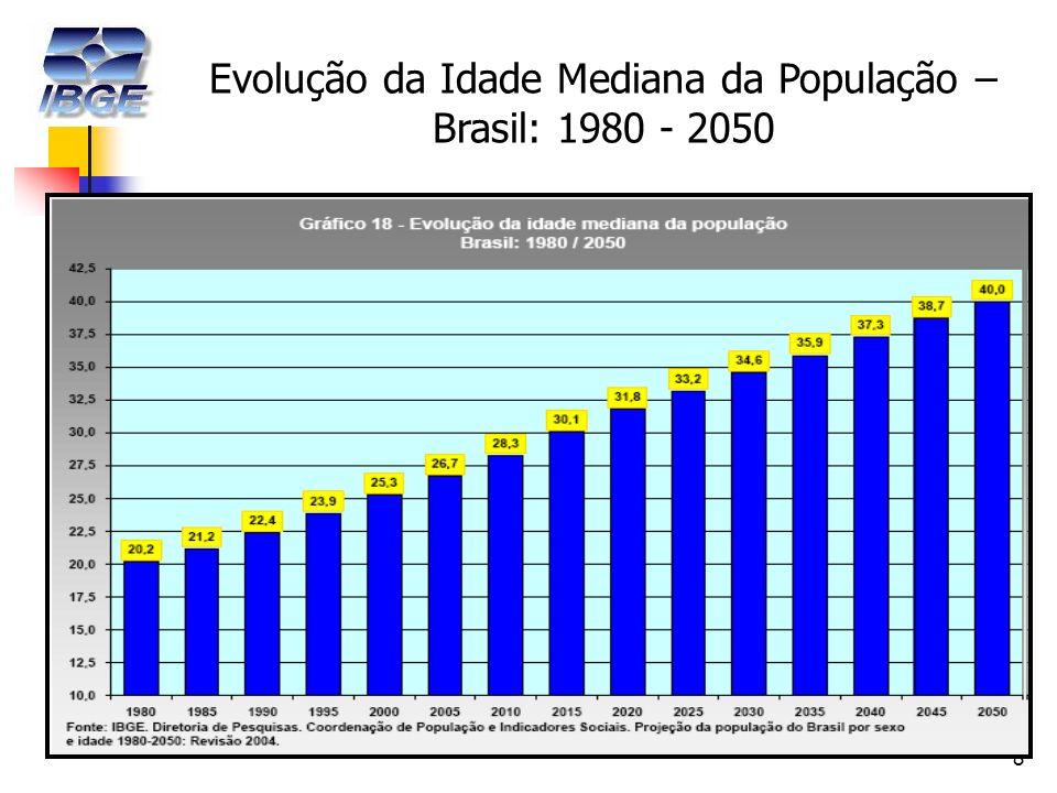 8 Evolução da Idade Mediana da População – Brasil: 1980 - 2050